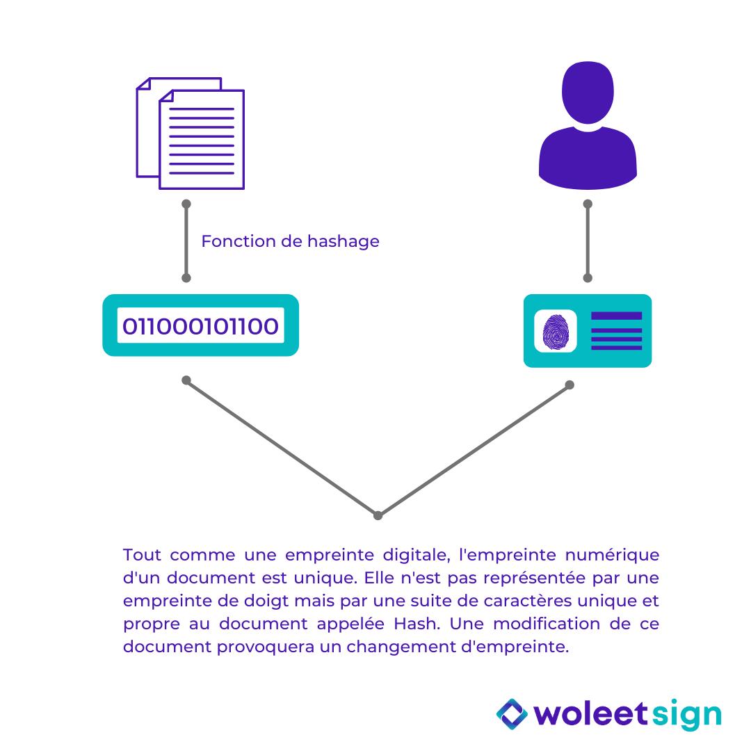 Empreinte numérique d'un document (hash)
